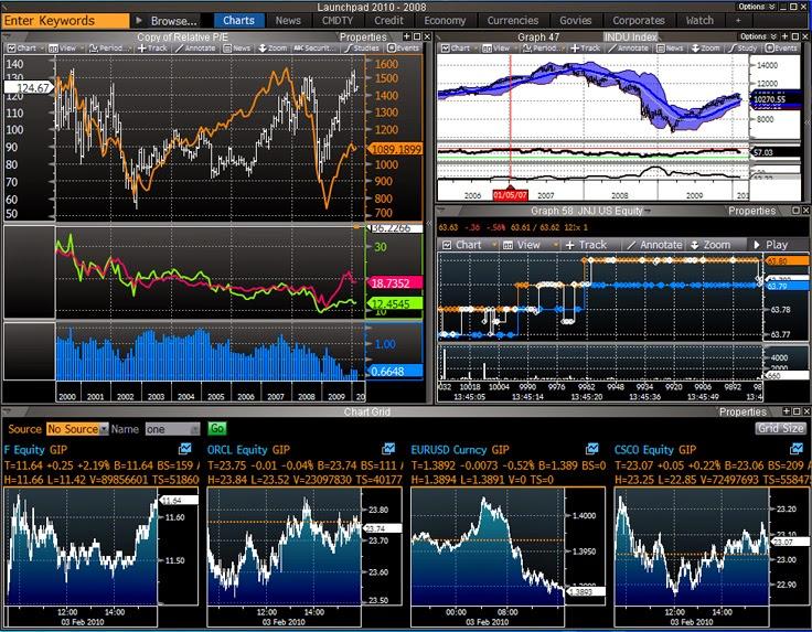 Bloomberg-Charts