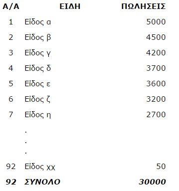 Ανάλυση κατά Pareto Ο κανόνας 80 20.