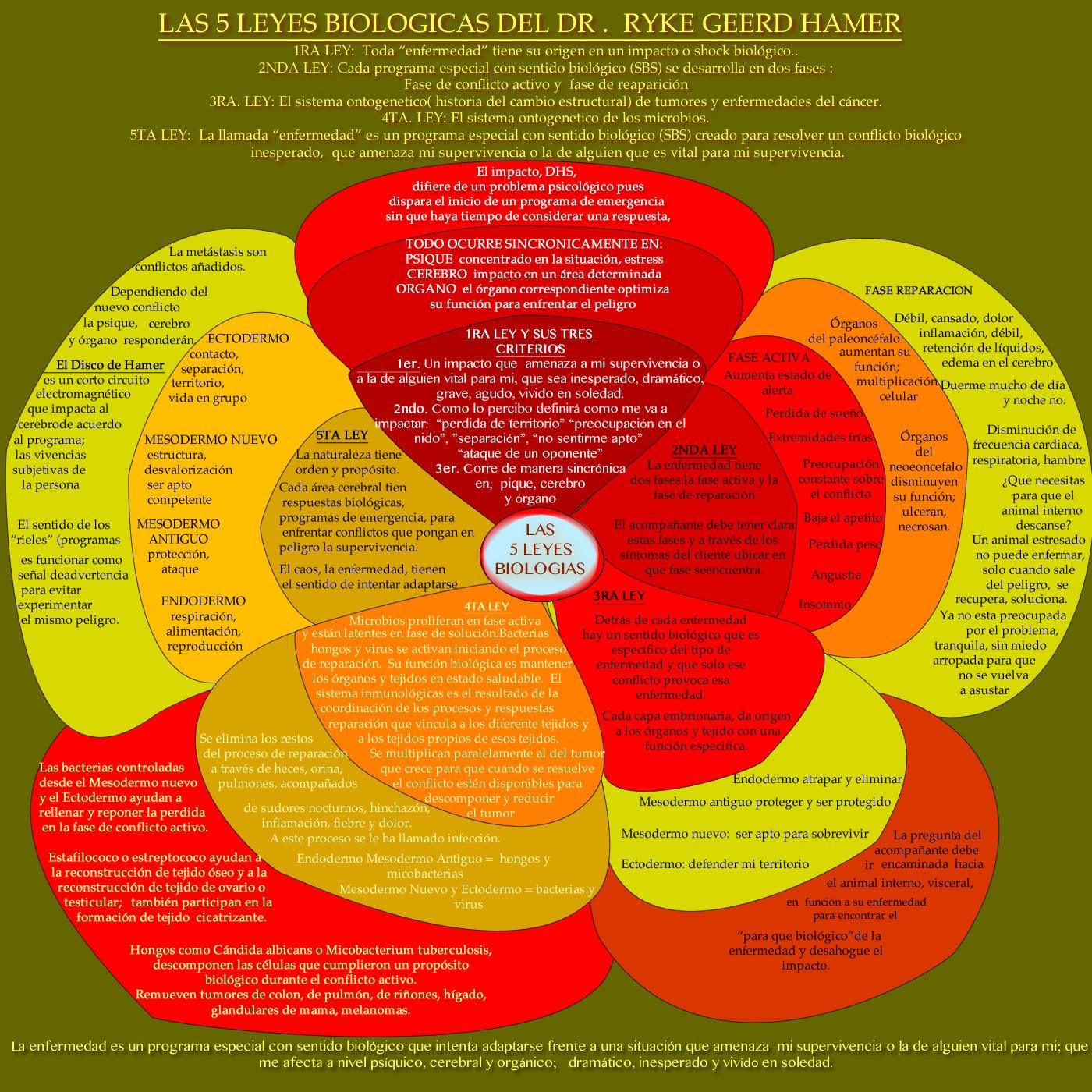 leyes-biologicas3